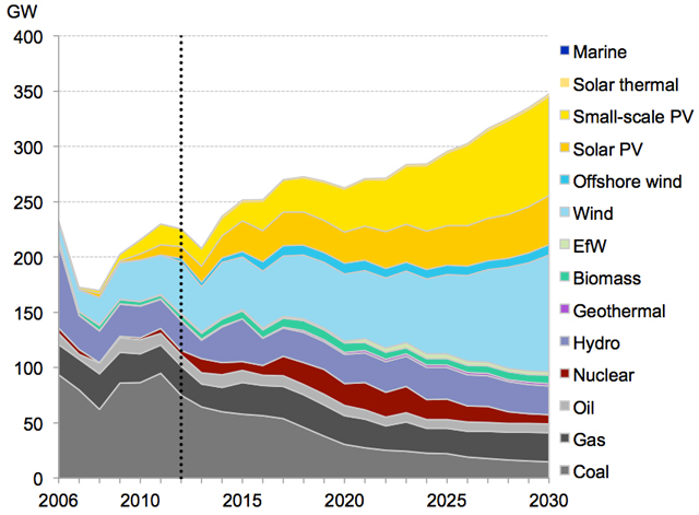 Charts The Smart Money Is On Renewable Energy Mother Jones