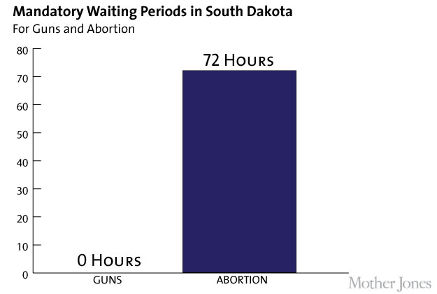 Waiting Periods in South Dakota: Guns v. Abortions