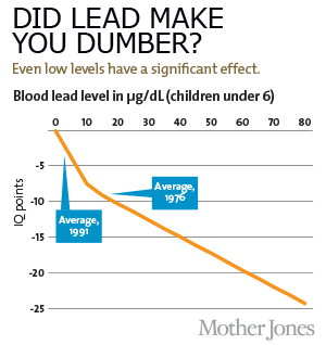 Chart: Did Lead Make You Dumber?