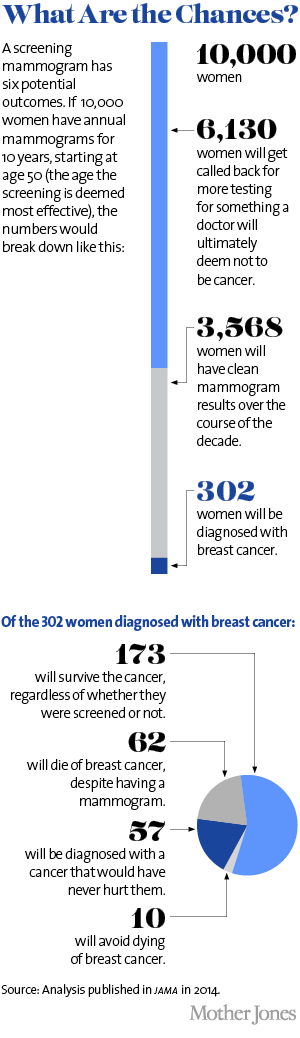 How has the treatment of breast cancer evolved over the past 10 years?
