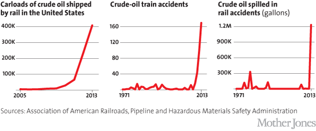 Oil by rail