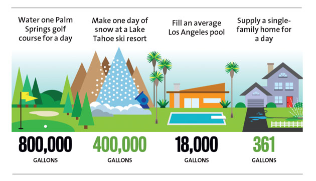 Here 39 S How Much Water Golf Courses Ski Resorts And Pools Are Using In California Mother Jones