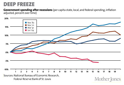 US fed spending post recession