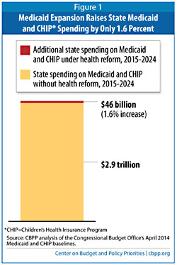 Blog cbpp medicaid expansion 0
