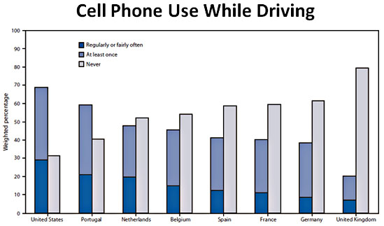 danger of using cellphones while driving essay The scientific literature is mixed on the dangers of talking on a cell phone versus  those of talking.