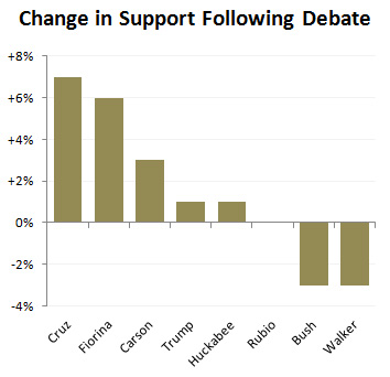 [Image: blog_change_support_first_debate.jpg]