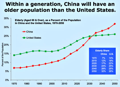 chinese demographics Population by age, sex and urban/rural residence search glossaries source: demographic statistics database | united nations statistics division.
