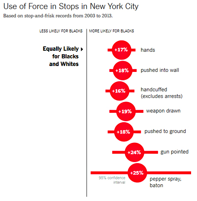 Police 20% Less Likely To Shoot Black Suspect