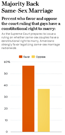How same-sex marriage became legal in Canada