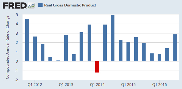 Chart of the Day: Economy Picks Up Nicely in Q3