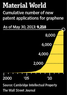 Graphene: The 21st century miracle cure for out-of-work lawyers