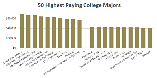 Gunsmithing best paying college majors