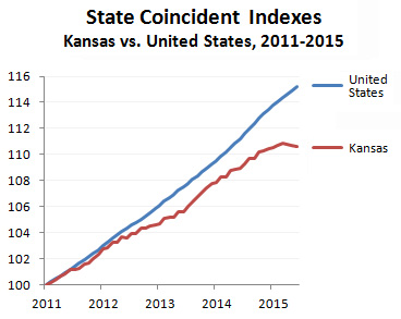 The Federal Reserve Bank of Philadelphia produces a monthly coincident index for each of the 50 states.