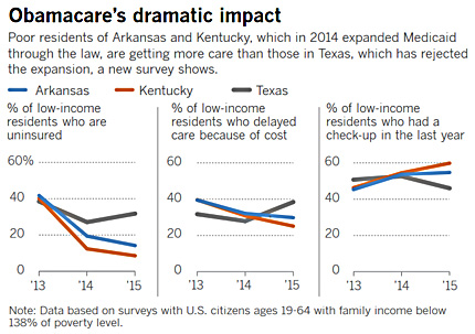 People In Medicaid Expansion States Healthier Than Those Without It