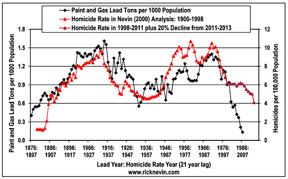 U.S. Murder Rate on Track to Be Lowest In a Century