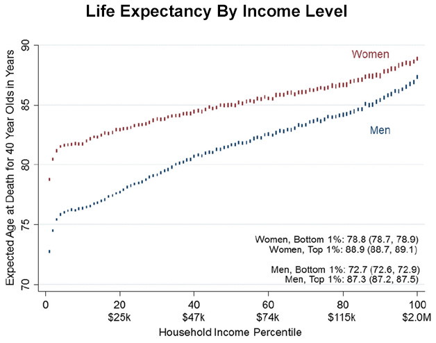 an analysis of the average life expectancy in us In 1980, average life expectancy at age 50 for women in the united states was   this chapter presents the panel's analysis of data from 22 countries for which.