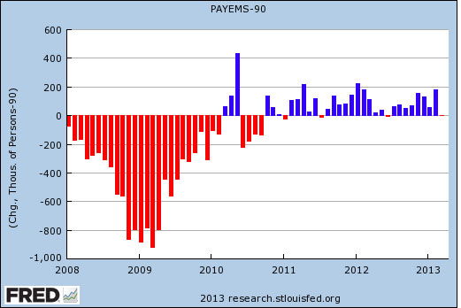 Chart of the Day: Net New Jobs in March