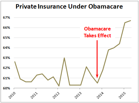 Here's a Huge and Undercovered Obamacare Success Story