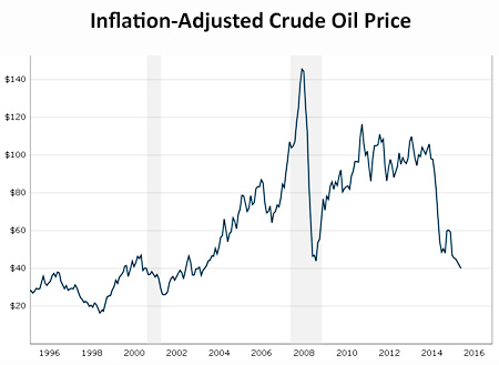 economy essay oil prices