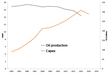 Chart of the day: Oil is getting harder and harder to find