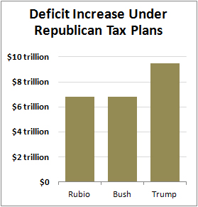 blog_rubio_bush_trump_tax_cost.jpg