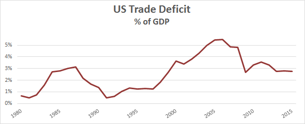 the u s trade deficit One of trump's economic goals is to lower the us's trade deficit—which is to say, shrink the discrepancy between the value of the country's imports and the value of its exports.