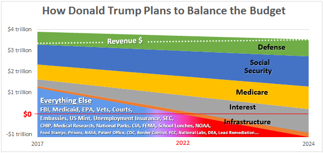 would trumps plan affect making year