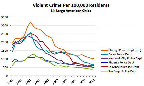 crime solutions in cities Violent crime includes: murder, manslaughter, forcible rape, robbery and  the  city of centennial has had a lower violent crime rate than the eight city average, .