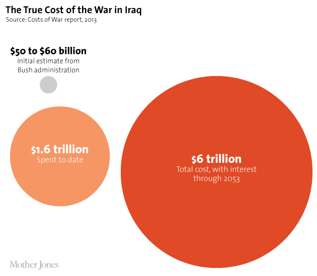cost of war in iraq
