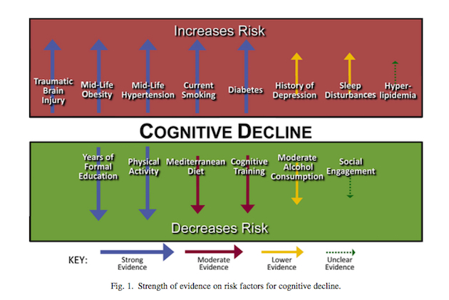 An analysis of the clinical factors of dementia a cognitive impairment