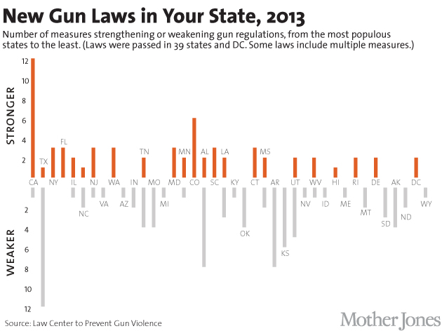 What Are the Gun Laws in Your State?