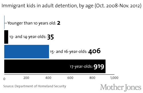 Detained kids by age