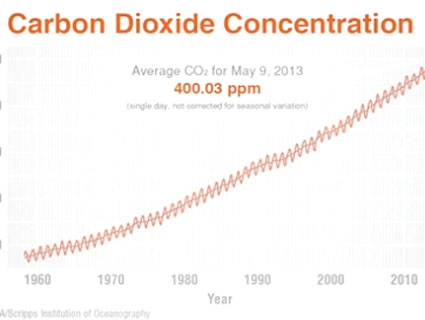WATCH: What Does 400 ppm Mean? Talking with Climate Scientist Michael Mann