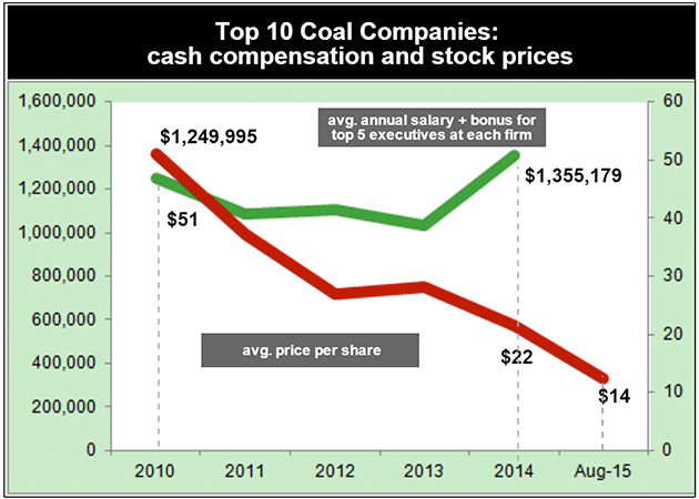 Coal Companies Are Dying While Their Execs Grab More Cash