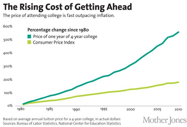 college cost crisis We're pushing up against a cost crisis in higher education, where the escalating price of college isn't reflected in similarly escalating income gains for graduates.