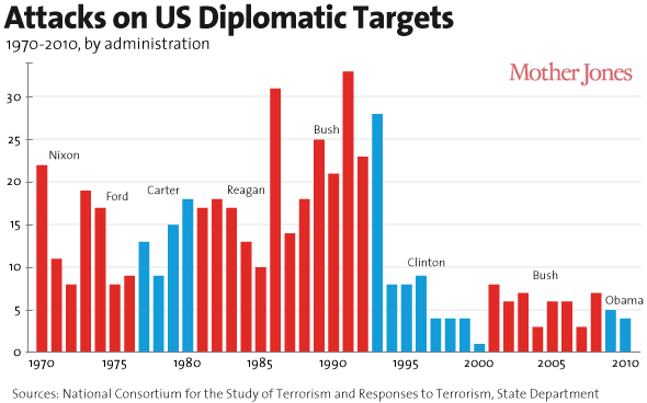 chart attacks on US diplomatic targets