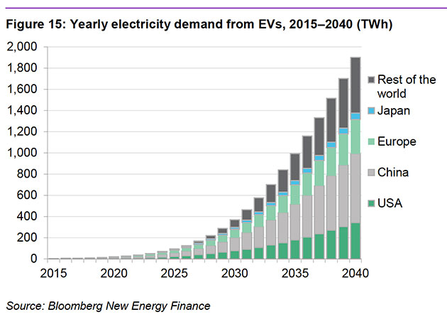 The bright future ahead for electric vehicles in 4 charts mother