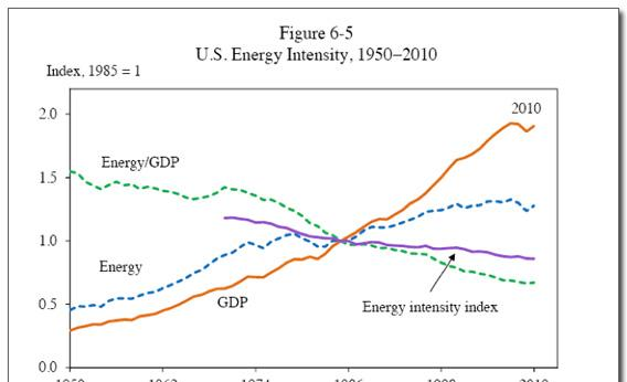 Graph of US energy intensity, 1950-2010