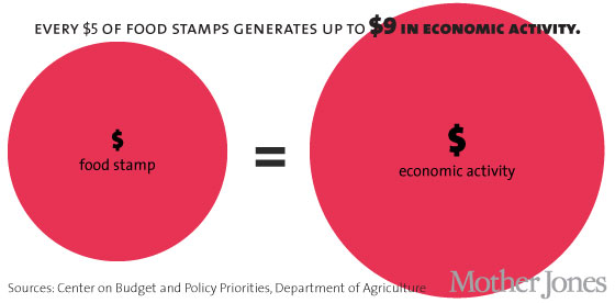 http://www.motherjones.com/files/food-stamps-01.jpg