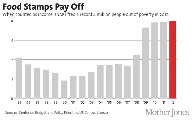 CHARTS: The Hidden Benefits of Food Stamps | Food and