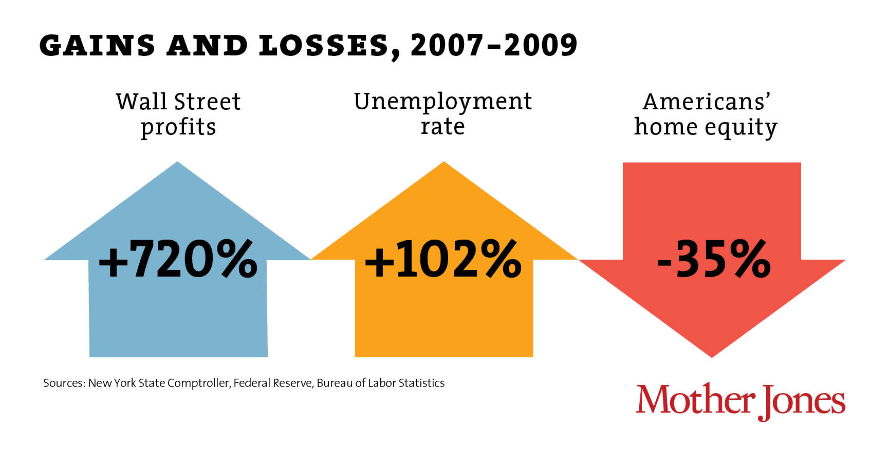 Gains and Losses, 2007-2009