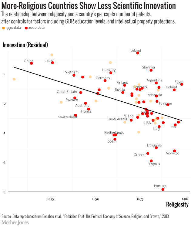 Relationship between innovation and economic growth