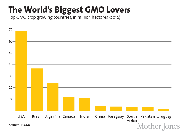 Charts world 39 s gmo crop fields could cover the us 1 5 times over mother jones - Advantages disadvantage buying replica nautical globe bar ...