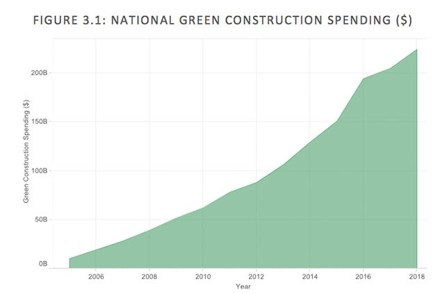 More Energy Efficient Skyscrapers are Being Built Than Ever Before. But There's a Catch.