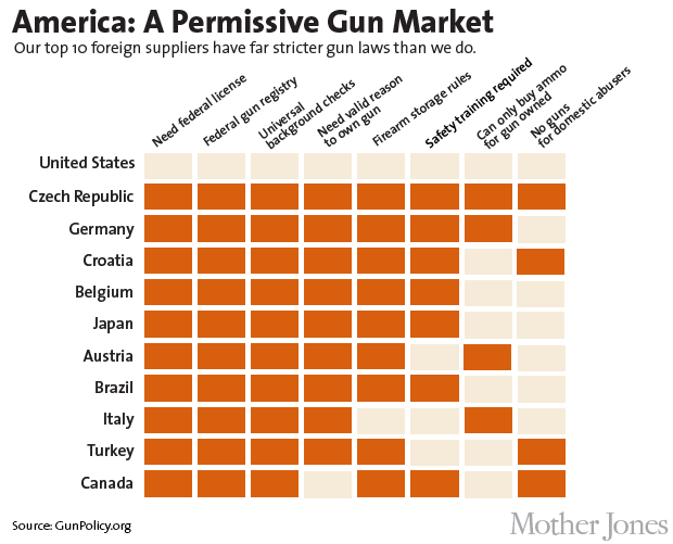 Charts how foreign firms flood america with guns and get rich doing