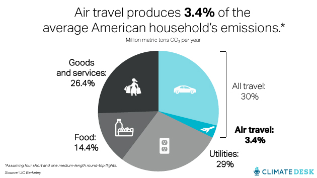 a report on car pollution in america