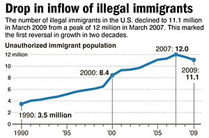 Rising Illegal Immigration