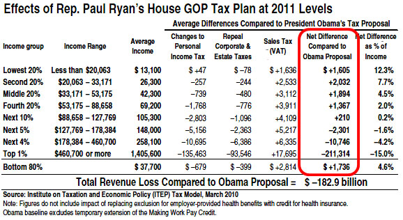 [Image: Blog_Ryan_Tax_Rates_0.jpg]