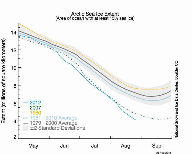 Arctic sea ice extent as of August 26, 2012, along with daily ice extent data for 2007, the previous record low year, and 1980, the record high year: National Snow and Ice Data Center courtesy Rutgers University Snow Lab.
