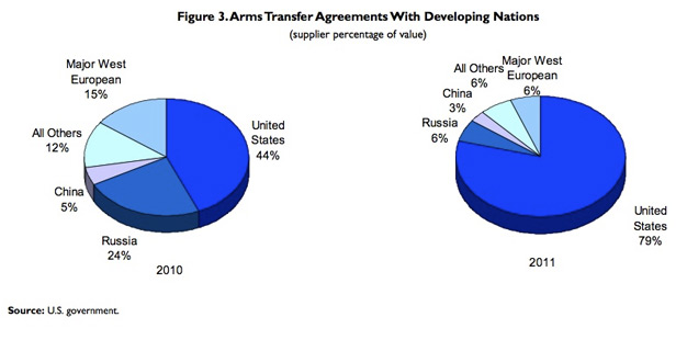 US weapons to developing nations